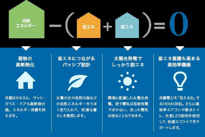 ゼロエネルギー住宅のポイント